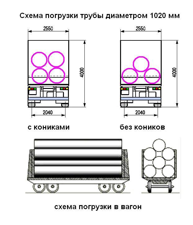 Схема погрузки трубы 1020 с кониками, без коников, в вагон