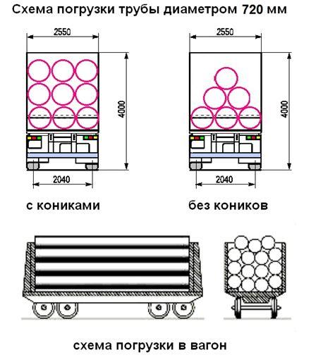 Схема погрузки трубы 720 мм в вагон и транспорт
