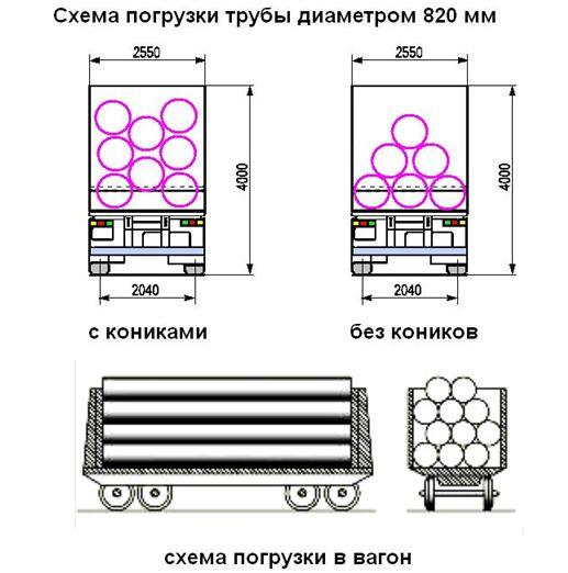 схема погрузки трубы 820 мм в вагон, с кониками, без коников